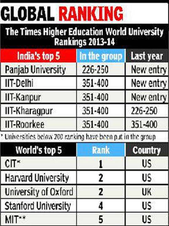 Image courtesy : iDiva.comIndia's top uni? It's Panjab: Not IIT or IIM, it's Panjab University that's been scored number one in India, 32nd in Asia and 239th in the world, according to the Times Highe