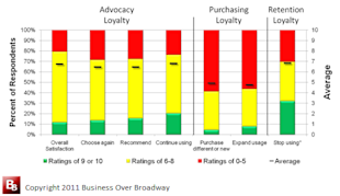 When Buying a Company, Use Customer Feedback to Improve Due Diligence image RAPID Results Graph