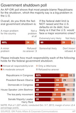 Graphic shows AP-GfK opinion poll on government shutdown; …