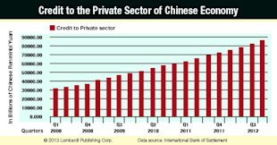 "Chinese Economy Screaming ""Troubles Ahead"" for Global Economy? image Credit To Private Sector Chinese Economy Chart1"