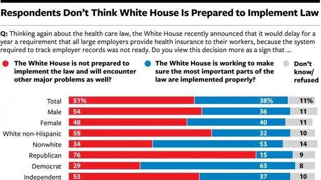 Poll: Most Americans Don't Want Congress to Repeal Obamacare