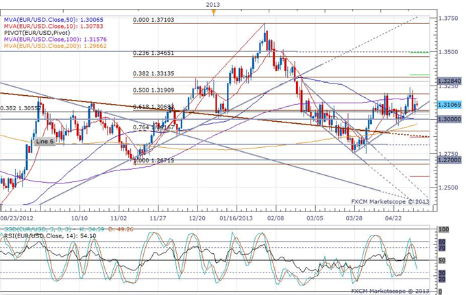 Euro-Zone_PMI_Revised_Higher_but_Signs_of_an_Economic_Downturn_Continue_body_eurusd_daily_chart.png, Euro-Zone PMI Revised Higher, but Signs of an Eco...