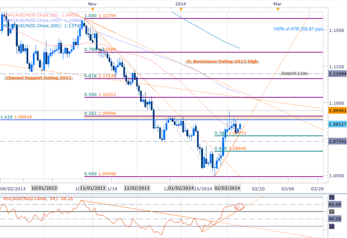 Forex_AUDNZD_Target_Key_Resistance-_Bullish_Scalp_Bias_at_Risk_Sub_1.09_body_Picture_2.png, AUDNZD Target Key Resistance- Bullish Scalp Bias at Risk S...