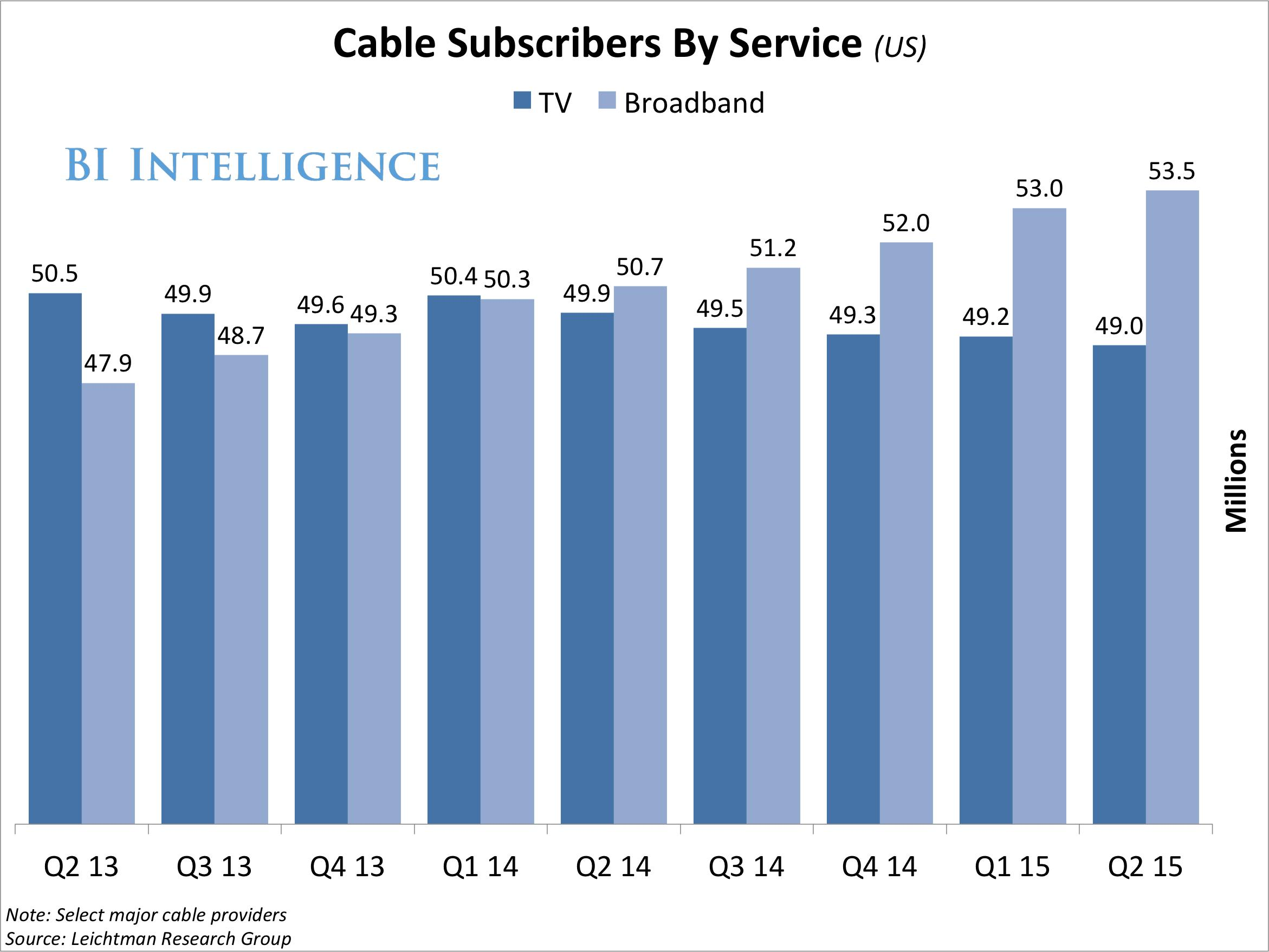 How subscription video on-demand services like Netflix are contributing to the demise of pay-TV