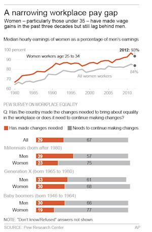 HOLD FOR RELEASE 12:01 A.M. WEDNESDAY, DEC. 11 Graphic shows Pew study results on workplace equality; 2c x 5 inches; 96.3 mm x 127 mm;