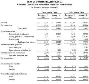 Ikanos Communications Announces Results for the Fourth Quarter and Fiscal Year 2012
