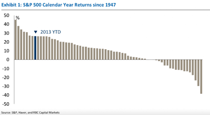 annual returns 1947