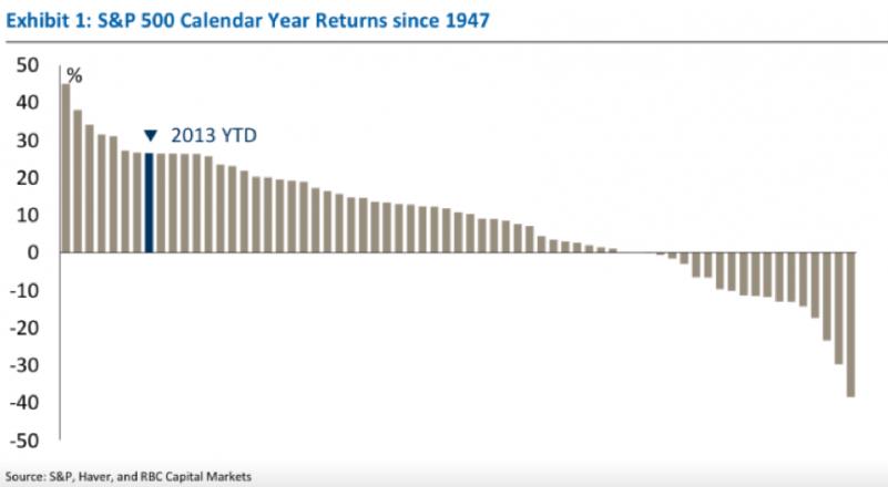 annual returns 1947