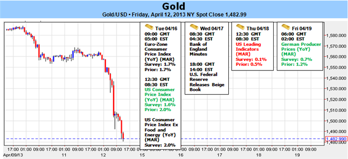 Gold_Plummets_Through_Key_Support_as_Fed_Mulls_QE_End-_1482_in_Focus_body_Picture_1.png, Gold Plummets Through Key Support as Fed Mulls QE End- $1482 in Focus