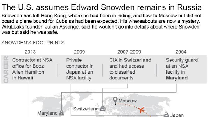 Graphic shows the geographical career path and recent travels of former NSA contractor Edward Snowden; 3c x 5 inches; 146 mm x 127 mm;
