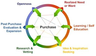 Is Your Sales Funnel Flawed? image New Purchase Loop1