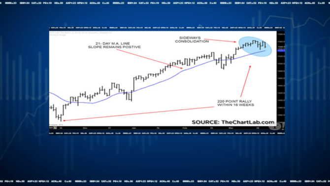 The Last Resistance Level Before a Major S&P 500 Breakout