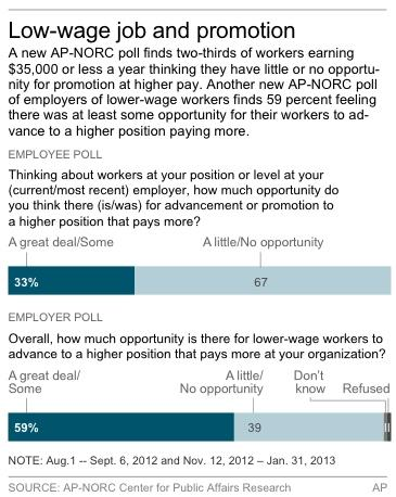 Chart shows AP-NORC poll on attitudes of low-wage workers
