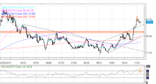 Forex_Euro_Rally_Continues_as_European_US_Fiscal_Cliff_Sentiment_Improves_fx_news_currency_trading_technical_analysis_body_Picture_5.png, Forex: Euro Rally Continues as European, US Fiscal Cliff Sentiment Improves