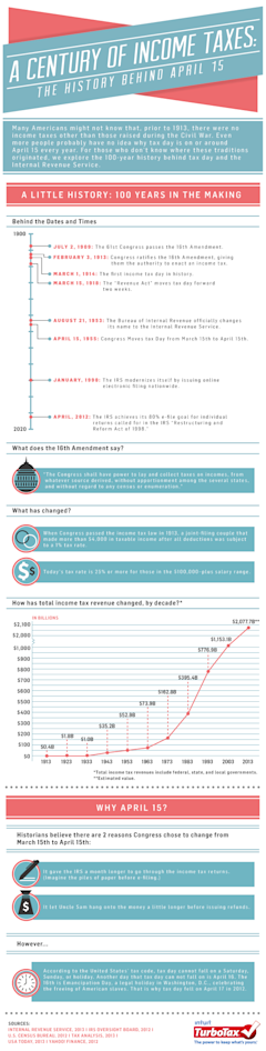 Where April 15th Came From: Visualizing the History of Tax Day (Infographic) image turbotax history of tax day