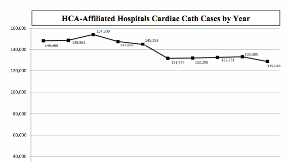 HCA Report: What Makes Seeing the Doctor So Scary