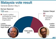 Graphic showing the result of the Malaysian general election, won by the ruling coalition which took 133 seats
