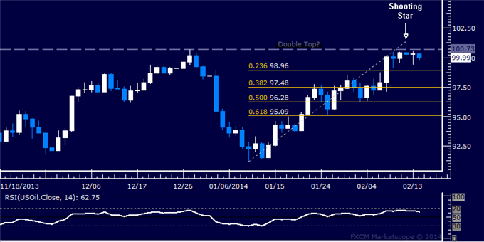 Forex_Dollar_Hits_Three-Month_Low_SPX_500_Nearing_2013_Top_body_Picture_8.png, Dollar Hits Three-Month Low, SPX 500 Nearing 2013 Top