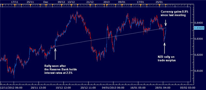 FOREX_New_Zealand_unemployment_and_CPI_could_make_rate_hike_unlikely_body_RBNZMEETING.png, FOREX: New Zealand unemployment and CPI could make rate hik...