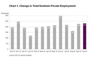 ADP National Employment Report: Private Sector Employment Increased by 230,000 Jobs in October