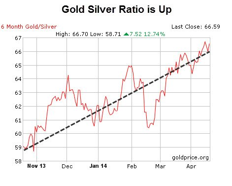 Gold Silver Ratio 4.22.14