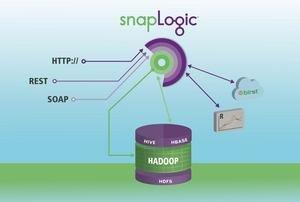 """SnapLogic Delivers Big Data as a Service, Continues """"Hadoop for Humans"""" Journey"""