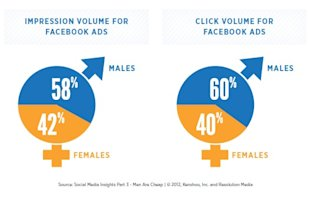 5 Gender Targeted Facebook Advertising Best Practices  image ScreenHunter 145 Mar. 01 21.01