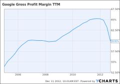 GOOG Gross Profit Margin TTM Chart
