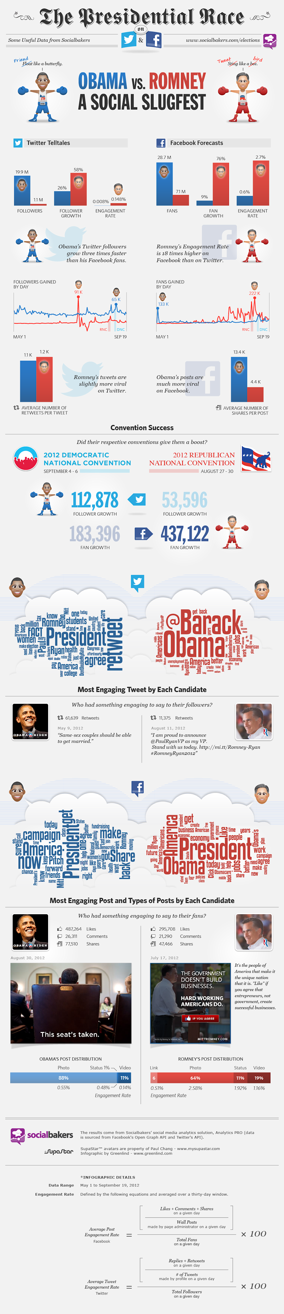 Which Presidential Candidate Is Winning the Social Slugfest?