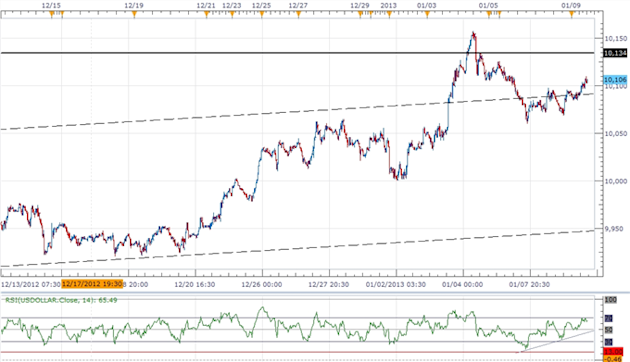 Forex_Analysis_USDOLLAR_Threatening_Resistance-_AUD_Carves_Lower_Top_body_ScreenShot154.png, Forex Analysis: USDOLLAR Threatening Resistance- AUD Carv...