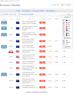 Learn_Fore_Trading_Economic_News_with_DailyFX_s_Economic_Calendar__body_Picture_11.png, Learn Forex: Trading Market News with DailyFX' s Economic Ca...