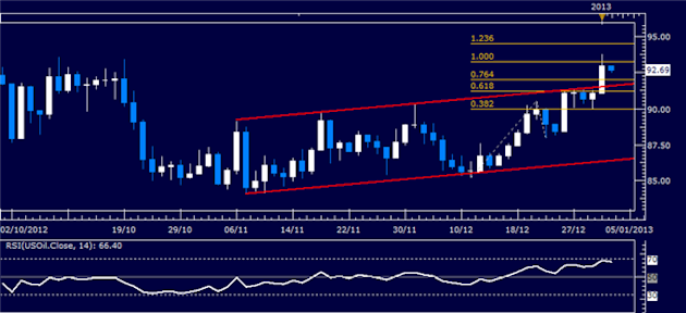 Forex_Analysis_US_Dollar_Resilient_Despite_Sharp_SP_500_Advance_body_Picture_1.png, Forex Analysis: US Dollar Resilient Despite Sharp S&P 500 Advance