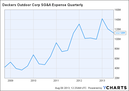 DECK SG&A Expense Quarterly Chart