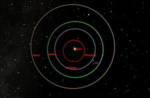 Rare Sight: Mars, Earth and Sun Will Align Next We …