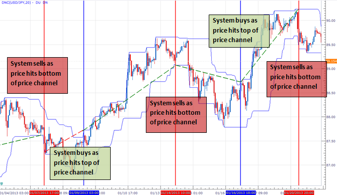 forex_trading_during_active_hours_breakout_volatility_body_Picture_9.png, Most Traders Lose During Active Markets, Here is How to Trade Instead