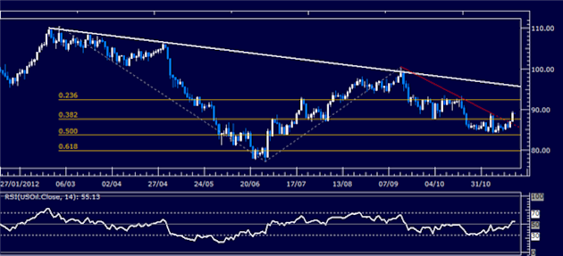 Forex_Analysis_Dollar_Pulls_Back_from_3-Month_High_on_SP_500_Bounce_body_Picture_1.png, Forex Analysis: Dollar Pulls Back from 3-Month High on S&P 500 Bounce
