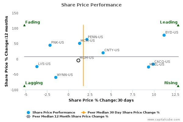 MGM Resorts International breached its 50 day moving average in a Bullish Manner : October 8, 2015