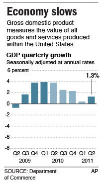 Chart shows the quarterly rate of change in gross domestic product.