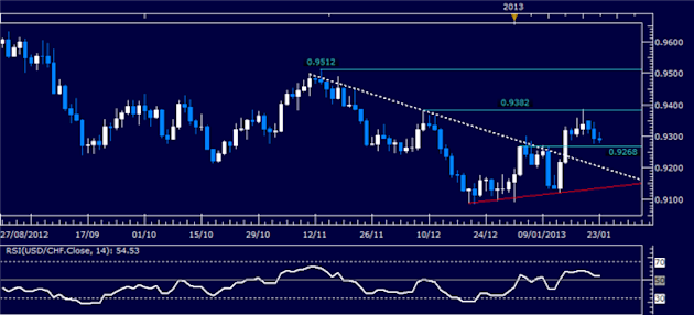 Forex_Analysis_USDCHF_Classic_Technical_Report_01.23.2013_body_Picture_1.png, Forex Analysis: USD/CHF Classic Technical Report 01.23.2013