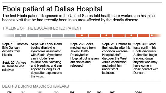 Graphic shows timeline of Dallas patient, Q&A  and comparison of global outbreaks.; 3c x 5 inches; 146 mm x 127 mm;
