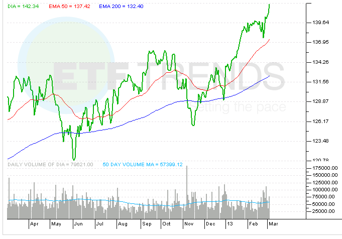 dow-jones-industrial-average-etf-dia