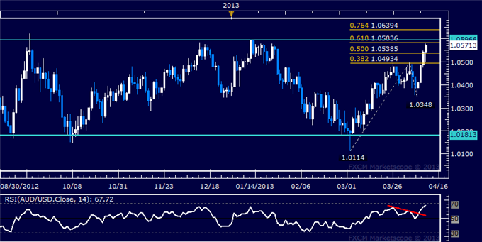 Forex_AUDUSD_Technical_Analysis_04.11.2013_body_Picture_5.png, AUD/USD Technical Analysis 04.11.2013