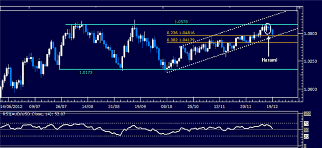 Forex_Analysis_AUDUSD_Classic_Technical_Report_12.19.2012_body_Picture_1.png, Forex Analysis: AUD/USD Classic Technical Report 12.19.2012