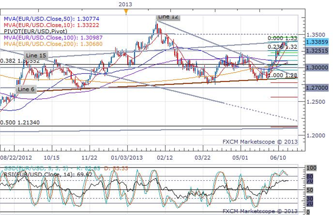 Euro_Trading_Steady_In_a_Quiet_Pre-FOMC_European_Session_body_eurusd_daily_chart.png, Euro Trading Steady In a Quiet Pre-FOMC European Session