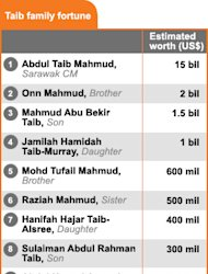 'No surprise' that Taib is the richest man