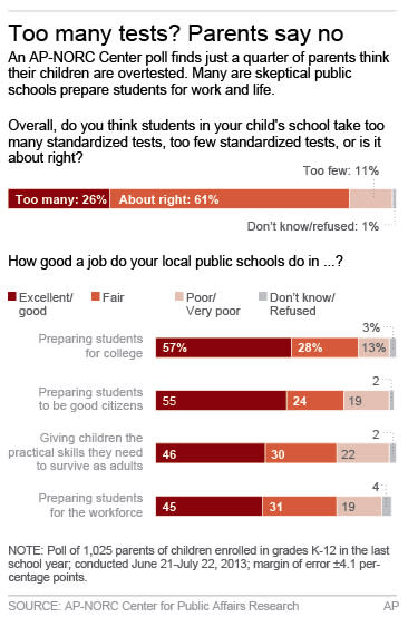 Graphic shows AP-NORC opinion poll on standardized testing quality in public schools; 2c x 5 inches; 96.3 mm x 127 mm;