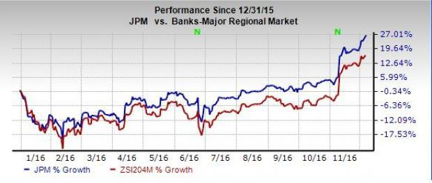 Will JPMorgan's (JPM) Special Dividend Plan Help the Stock?
