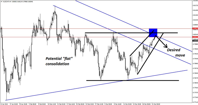 Confluent Elliott wave and other technical patterns on the 4-hour chart of AUD/CHF all help support the short bias.