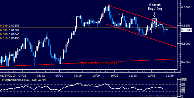 dailyclassics_nzd-usd_body_Picture_4.png, Forex: NZD/USD Technical Analysis – Rally Stalls Below 0.85