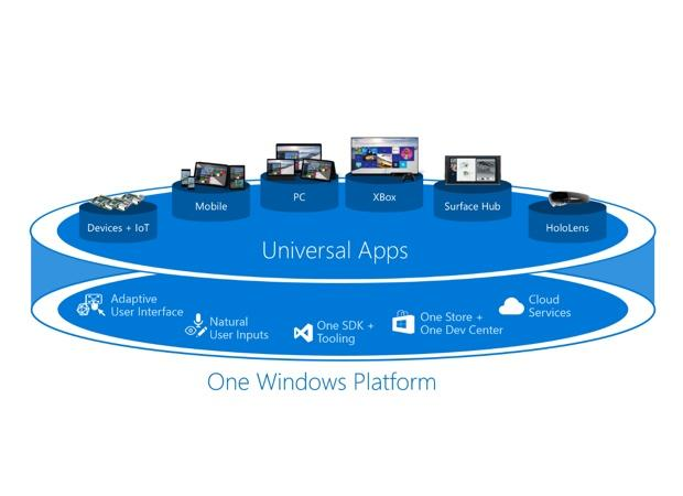 Microsoft universal app platform could be a game changer